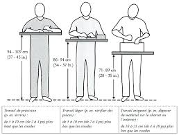 taille plan de travail cuisine hauteur standard meuble de cuisine norme hauteur plan de travail