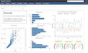 visual dashboards marketsight data visualization and analytics