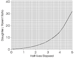 Radiometric Dating Graph of Half lives Elapsed and the Daughter Parent Ratio