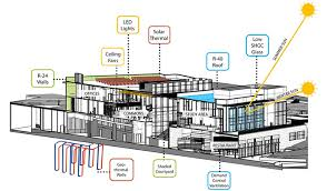 design making high performance buildings cost less site