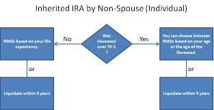 inherited ira rmd table 2016 inheriting an ira virginia beach tax preparation