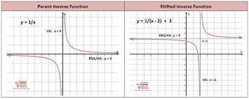 graphing rational functions including asymptotes she loves math
