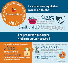 Consommation De Produits Bio Dans Quels Sont Les Chiffres De La Consommation Responsable En 2017