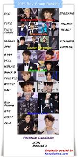 most popular boy bands 2015 2015 boy group ranking exo and bigbang continue to top the ranking