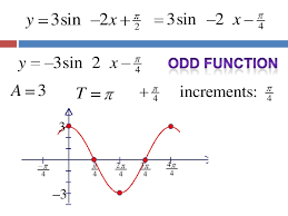 5 6 1 phase shift period change sine and cosine graphs