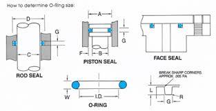 seal rings design images O ring groove design jpg
