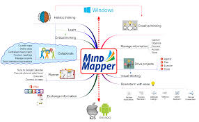 Information Mapping Elements Or Parts That Make Up A Mind Map 3 In 1 Mind Mapping