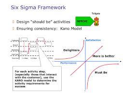 framework design six sigma leadership overview blue cross blue shield ppt video