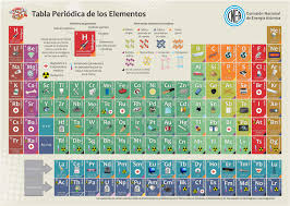 Br Element Periodic Table Cnea Argentina Presented An Innovative Periodic Table Of The