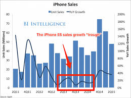 iphone vs android sales apple v android market before iphone 6s business insider