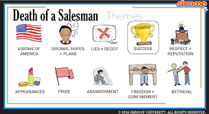 the bell jar themes analysis media1 shmoop com images chart death of a salesman