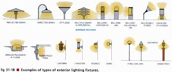 Types Of Ceiling Light Fixtures Types Of Lighting Fixtures For Retail Stores Ceiling Light