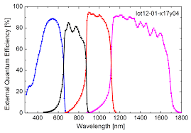 record solar cell with 44 7 efficiency