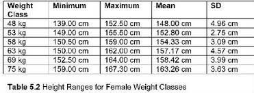 Bench To Weight Ratio How I Became A National Level Olympic Weightlifter In A Year