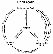 file rock cycle gif wikimedia commons