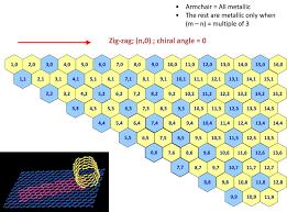 Armchair Carbon Nanotubes Comocat Single Wall Carbon Nanotubes Sigma Aldrich
