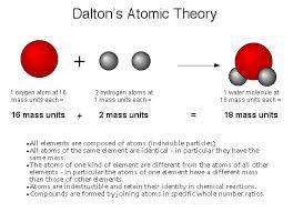Was John Dalton Color Blind Physical Science Dalton Theory