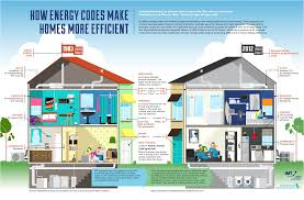 Home Upgrades Energy Efficient Upgrades Increase Home Values
