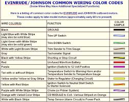 stunning wiring colour code ideas everything you need to