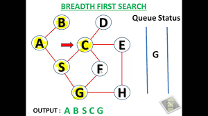 search breadth first search algorithm youtube
