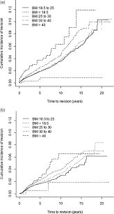 a population based survival analysis describing the association of