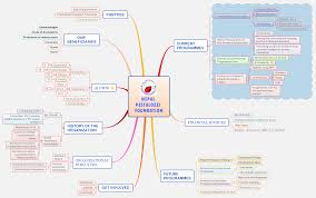 Nepal Map World by Nepal Pestalozzi Foundation Xmind Online Library