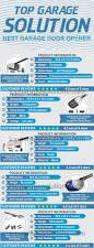 Overhead Door Parts List by Best Garage Door Openers Reviews With Comparison Chart