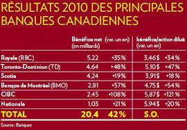 si e banque de 20 milliards de profits pour les banques canadiennes pas si en