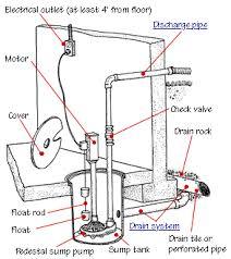 Waste Pumps Basement - how a sump pump works sump pump sump and pumps