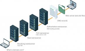 How Dns Works by Authoritative Vs Recursive Dns Servers What U0027s The Difference
