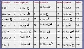 chagatai khan imam jaffer sadiq numerology astrology and palmistry