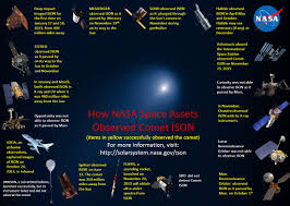 thanksgiving day is on what date comet ison on thanksgiving day nasa