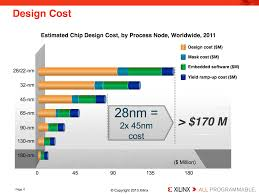 2 5d 3d stacked integrated circuits ics high technology