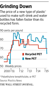 recycling becomes a tougher sell as oil prices drop wsj