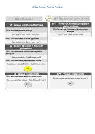 dossier bac pro cuisine grilles du baccalauréat professionnel cuisine évaluations en ccf