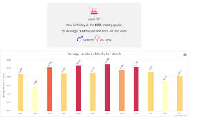 birthday yearbook most popular birthday most popular car dearest place to live