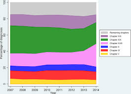 trends in diagnostic patterns and mortality in emergency ambulance