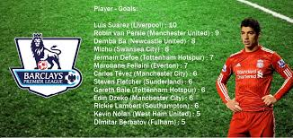 epl table fixtures results and top scorer english premier league top scorers 2012 13