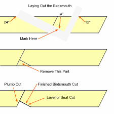 How To Frame A Hip Roof Addition Basic Roof Framing Instructions