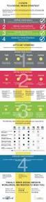infographic the 4 steps to social media marketing media