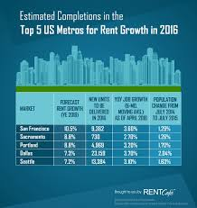 Top 31 1 Bedroom Apartments For Rent In Buffalo Ny by Apartment Construction At A 10 Year High Eases Pressure On Rental
