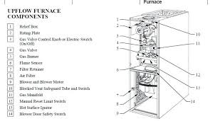 armstrong furnace parts diagram u2013 greengarlandevents co
