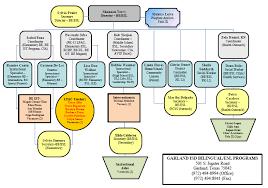 organizational chart 2015 mec presentation