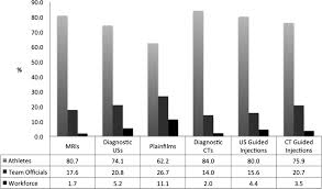 imaging at london 2012 summer olympic games analysis of demand