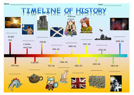 time line of history education for boys
