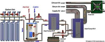 supervisory control and data acquisition scada for a geothermal