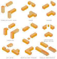 Woodworking Joints For Drawers by Eight Types Of Wood Joints