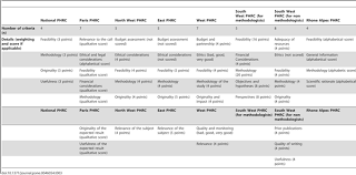 peer review of grant applications criteria used and qualitative