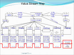 process mapping lean manufacturing tools
