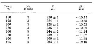 Standard Entropy Change Table Measurements On Galvanic Cells Involving Solid Electrolytes